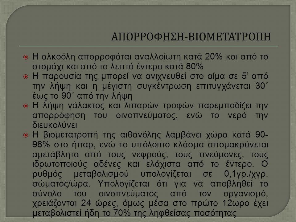 ΑΠΟΡΡΟΦΗΣΗ-ΒΙΟΜΕΤΑΤΡΟΠΗ