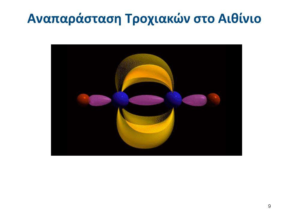 Οι πολλαπλοί δεσμοί επηρεάζουν την δομή μεγάλων αλύσσεων