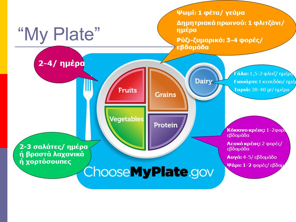 My Plate Ψωμί: 1 φέτα/ γεύμα. Δημητριακά πρωινού: 1 φλιτζάνι/ ημέρα. Ρύζι-ζυμαρικά: 3-4 φορές/ εβδομάδα.