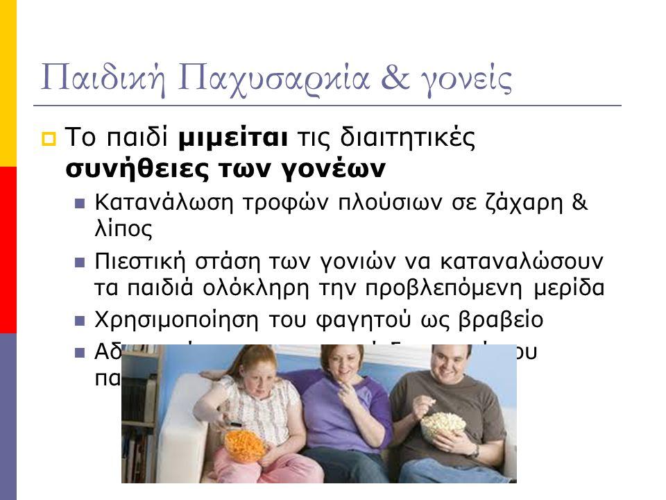 Παιδική Παχυσαρκία & γονείς