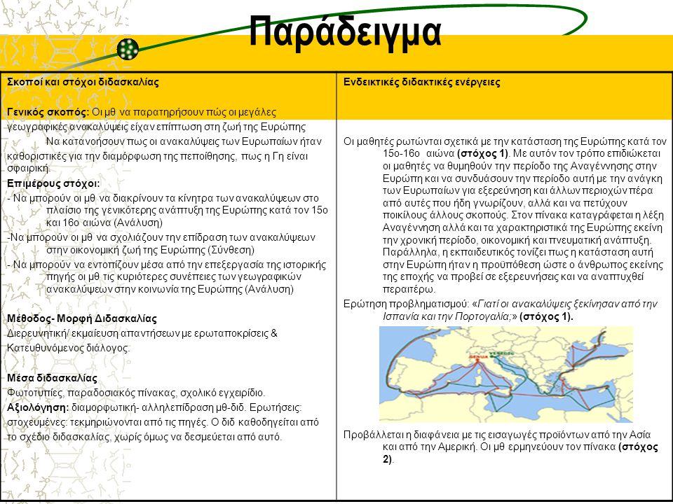 Παράδειγμα Σκοποί και στόχοι διδασκαλίας