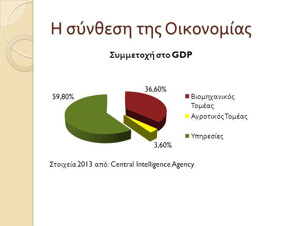 Η σύνθεση της Οικονομίας