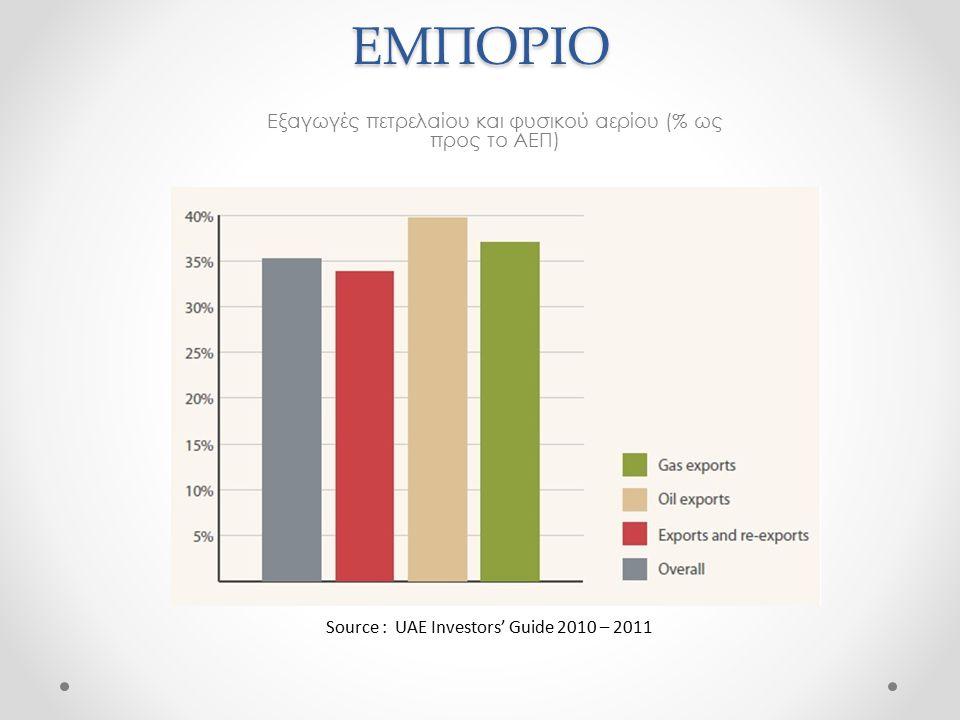 Εξαγωγές πετρελαίου και φυσικού αερίου (% ως προς το ΑΕΠ)