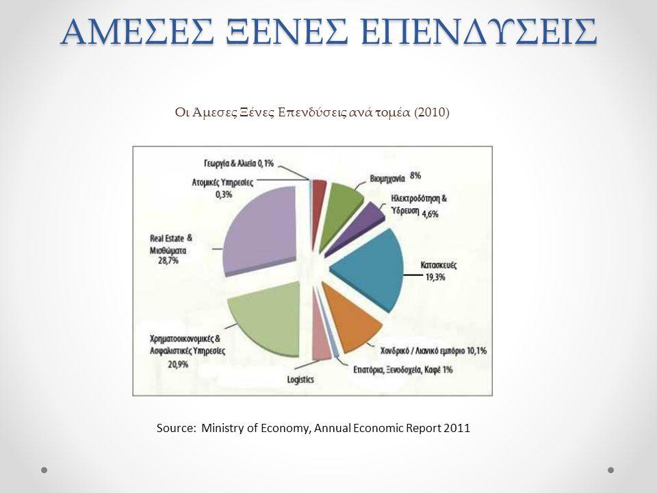 Οι Άμεσες Ξένες Επενδύσεις ανά τομέα (2010)