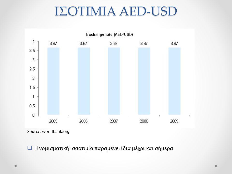 ΙΣΟΤΙΜΙΑ AED-USD Source: worldbank.org Η νομισματική ισσοτιμία παραμένει ίδια μέχρι και σήμερα