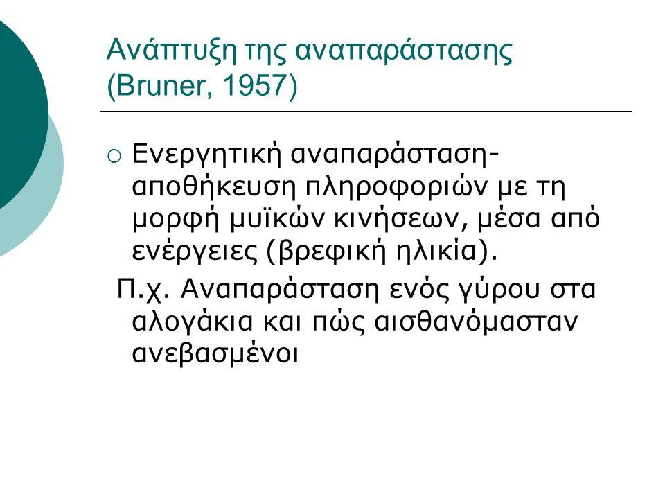 Ανάπτυξη της αναπαράστασης (Bruner, 1957)