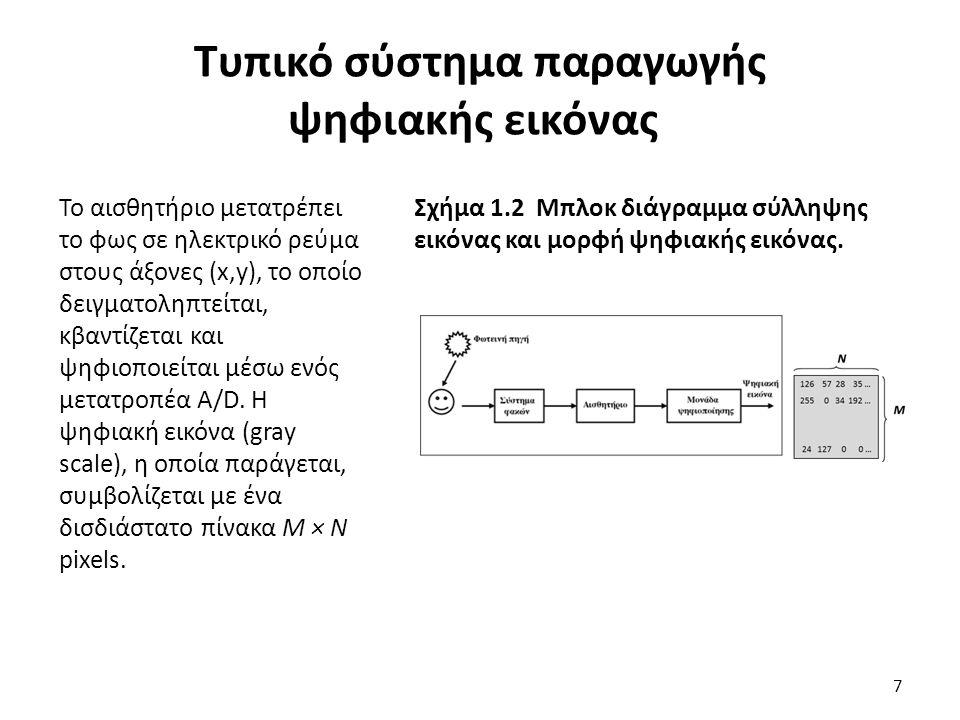 Τυπικό σύστημα παραγωγής ψηφιακής εικόνας