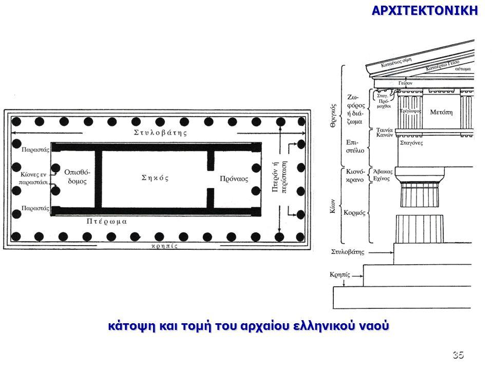 ΑΡΧΙΤΕΚΤΟΝΙΚΗ κάτοψη και τομή του αρχαίου ελληνικού ναού
