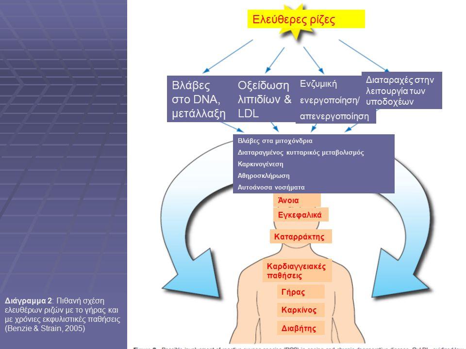 Βλάβες στο DNA, μετάλλαξη Οξείδωση λιπιδίων & LDL