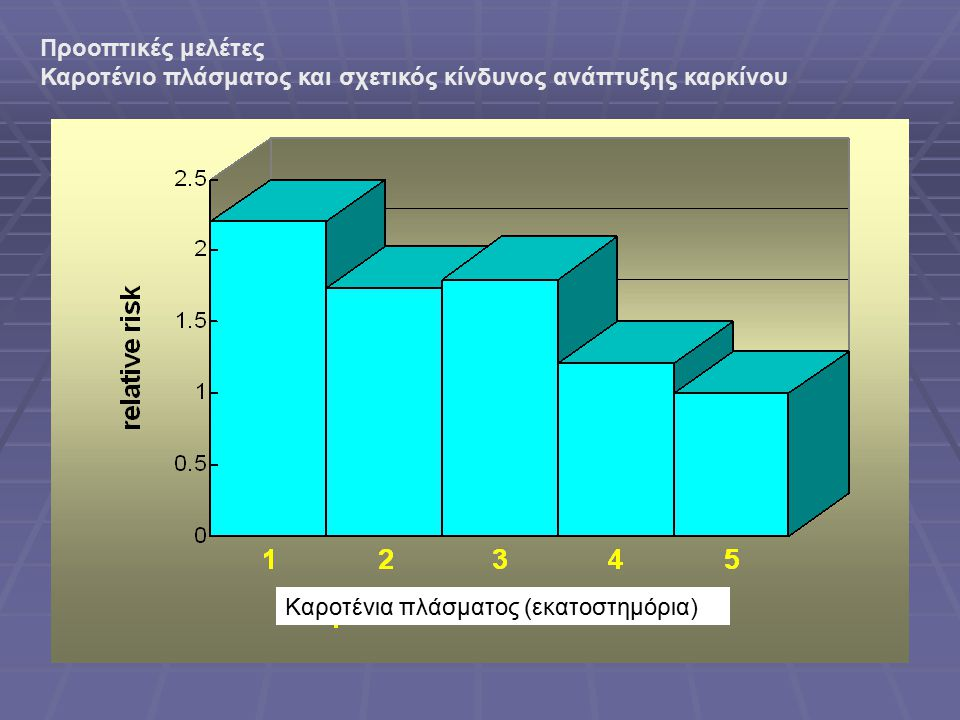 Προοπτικές μελέτες Καροτένιο πλάσματος και σχετικός κίνδυνος ανάπτυξης καρκίνου.