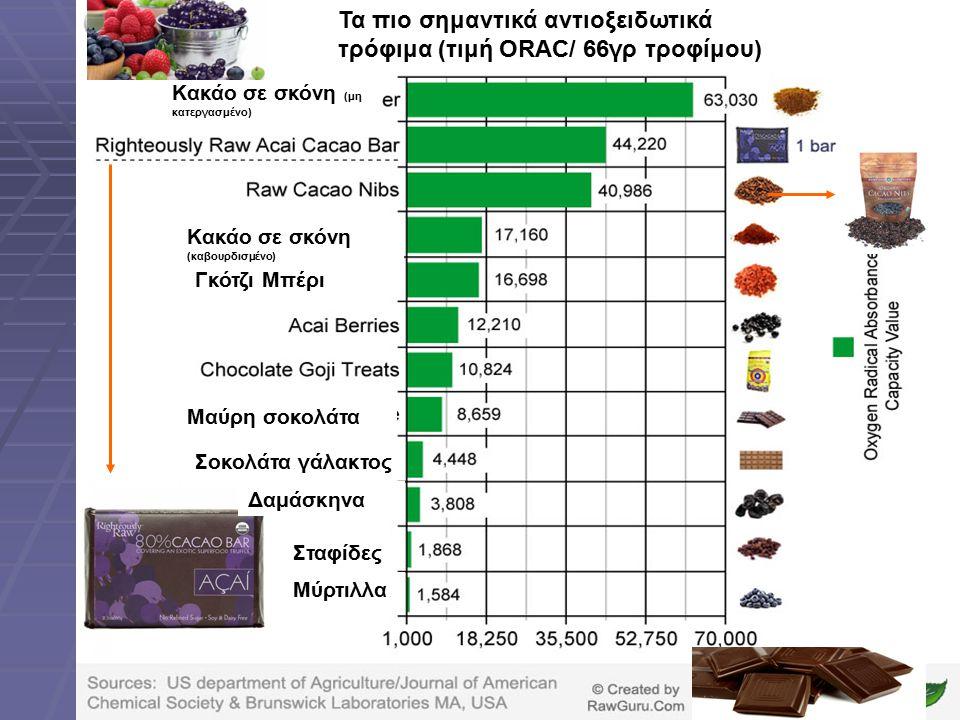Τα πιο σημαντικά αντιοξειδωτικά τρόφιμα (τιμή ORAC/ 66γρ τροφίμου)