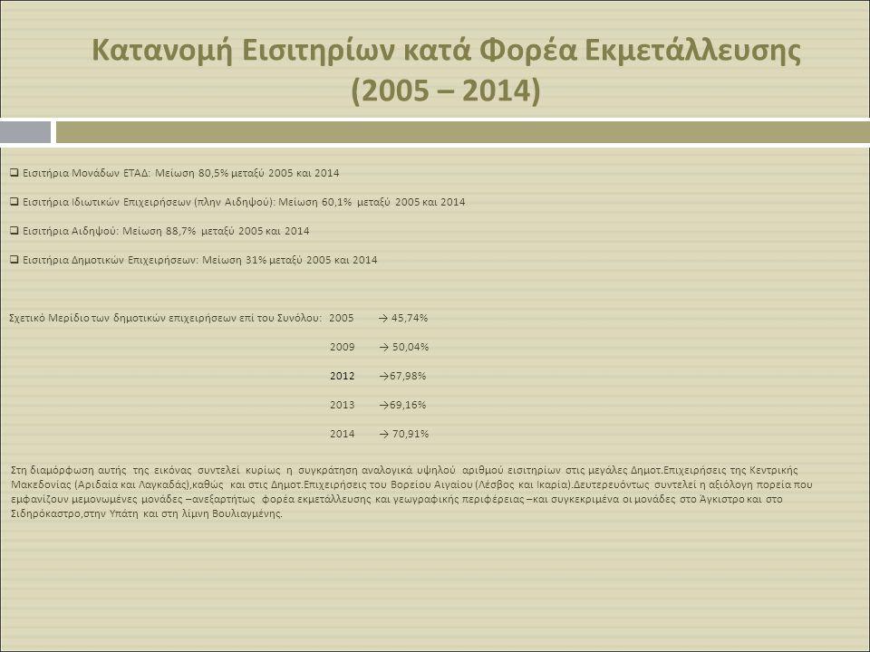 Κατανομή Εισιτηρίων κατά Φορέα Εκμετάλλευσης (2005 – 2014)
