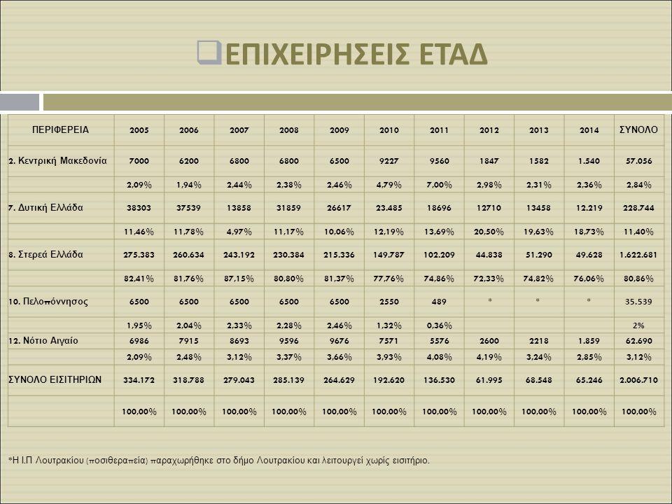 ΕπιχειρΗςεις ΕΤΑΔ ΠΕΡΙΦΕΡΕΙΑ 2005 2006 2007 2008 2009 2010 2011 2012