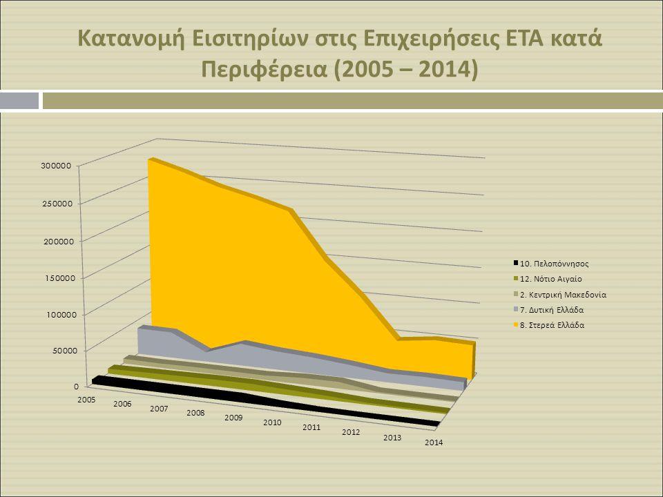 Κατανομή Εισιτηρίων στις Επιχειρήσεις ΕΤΑ κατά Περιφέρεια (2005 – 2014)