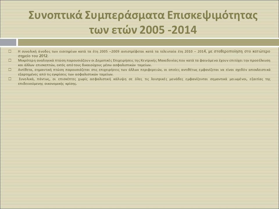 Συνοπτικά Συμπεράσματα Επισκεψιμότητας των ετών 2005 -2014