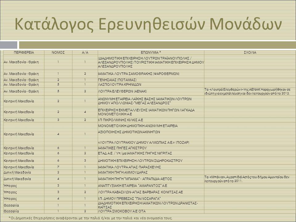 Κατάλογος Ερευνηθεισών Μονάδων