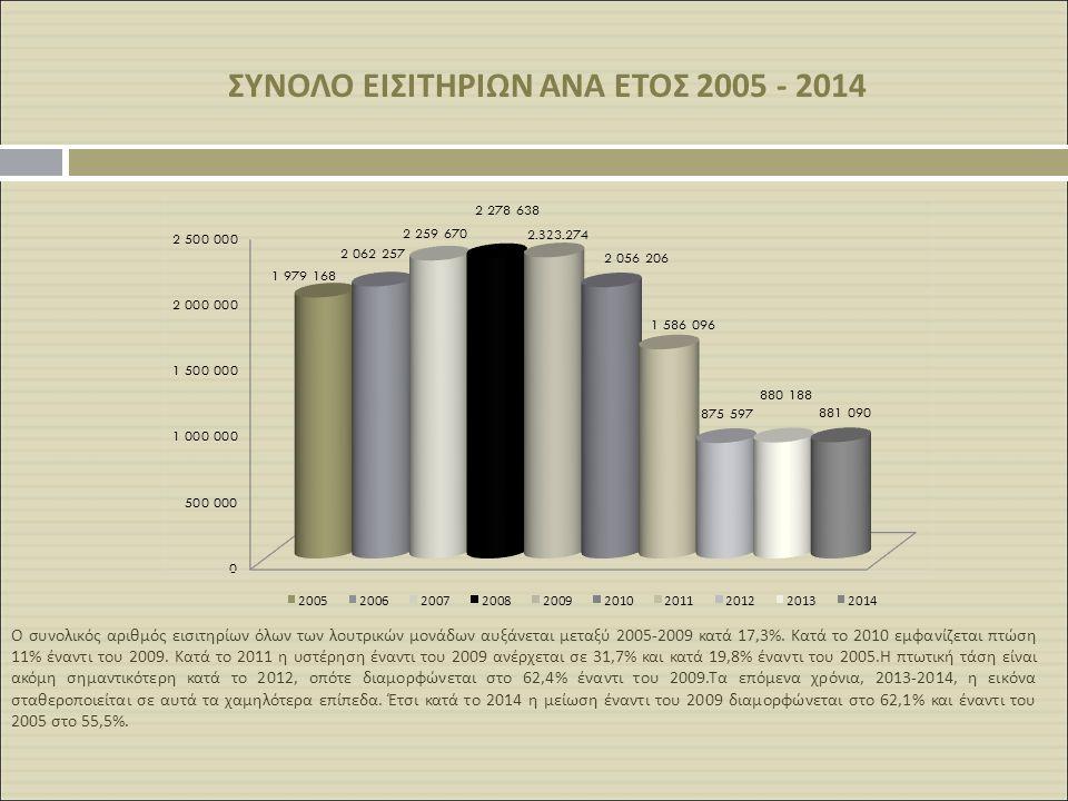 ΣΥΝΟΛΟ ΕΙΣΙΤΗΡΙΩΝ ΑΝΑ ΕΤΟΣ 2005 - 2014