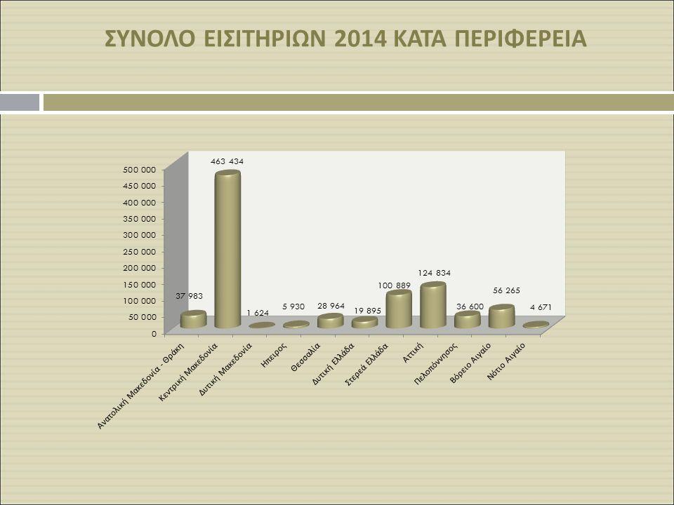 ΣΥΝΟΛΟ ΕΙΣΙΤΗΡΙΩΝ 2014 ΚΑΤΑ ΠΕΡΙΦΕΡΕΙΑ