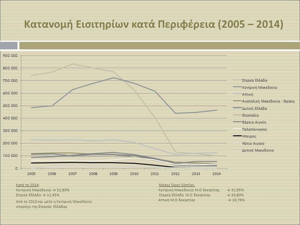 Κατανομή Εισιτηρίων κατά Περιφέρεια (2005 – 2014)