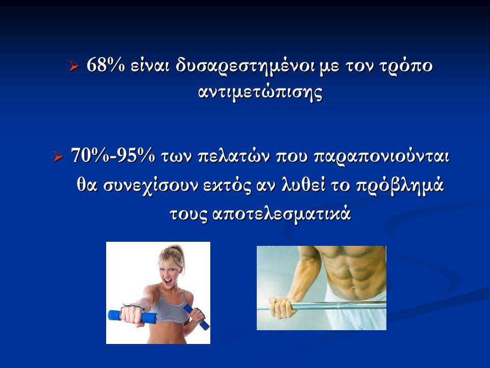 68% είναι δυσαρεστημένοι με τον τρόπο αντιμετώπισης