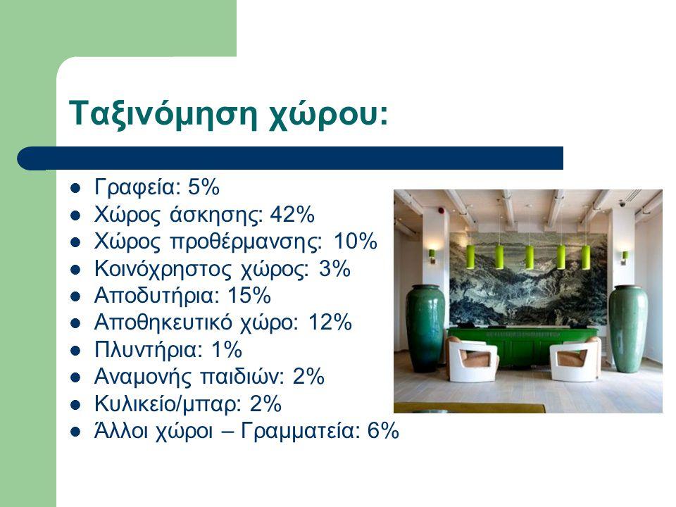 Ταξινόμηση χώρου: Γραφεία: 5% Χώρος άσκησης: 42%