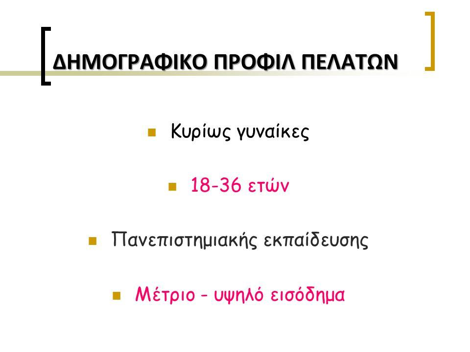 ΔΗΜΟΓΡΑΦΙΚΟ ΠΡΟΦΙΛ ΠΕΛΑΤΩΝ