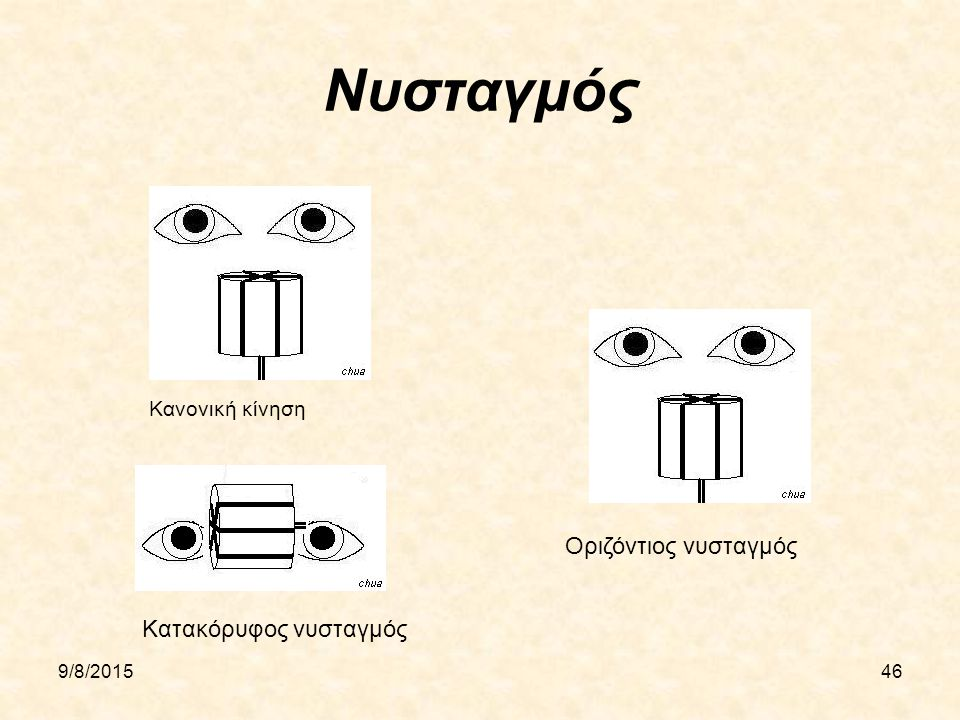 Νυσταγμός Οριζόντιος νυσταγμός Κατακόρυφος νυσταγμός Κανονική κίνηση
