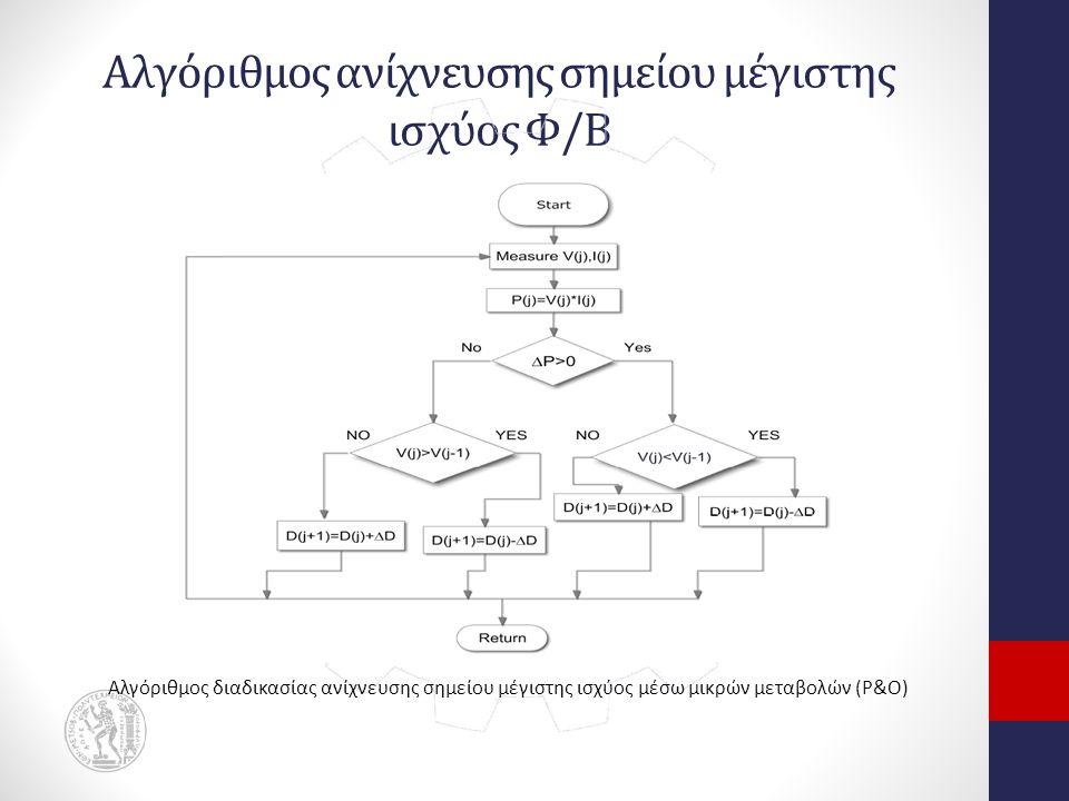 Αλγόριθμος ανίχνευσης σημείου μέγιστης ισχύος Φ/Β