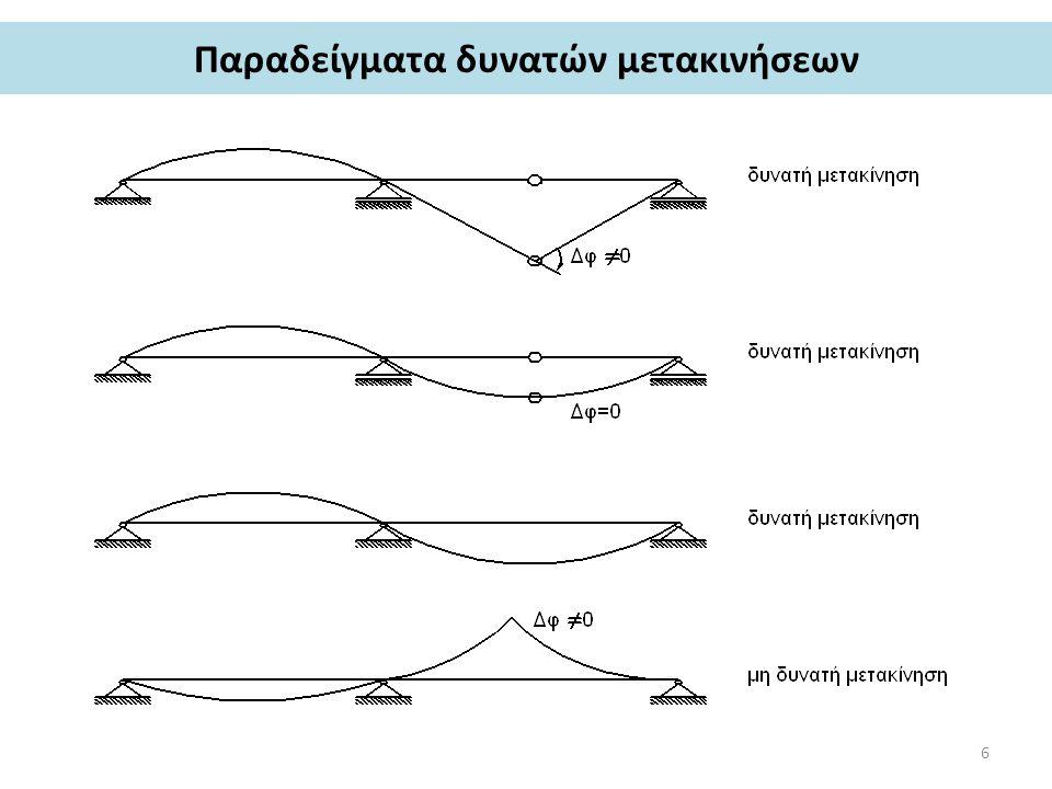 Παραδείγματα δυνατών μετακινήσεων