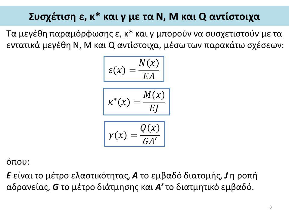 Συσχέτιση ε, κ* και γ με τα Ν, Μ και Q αντίστοιχα