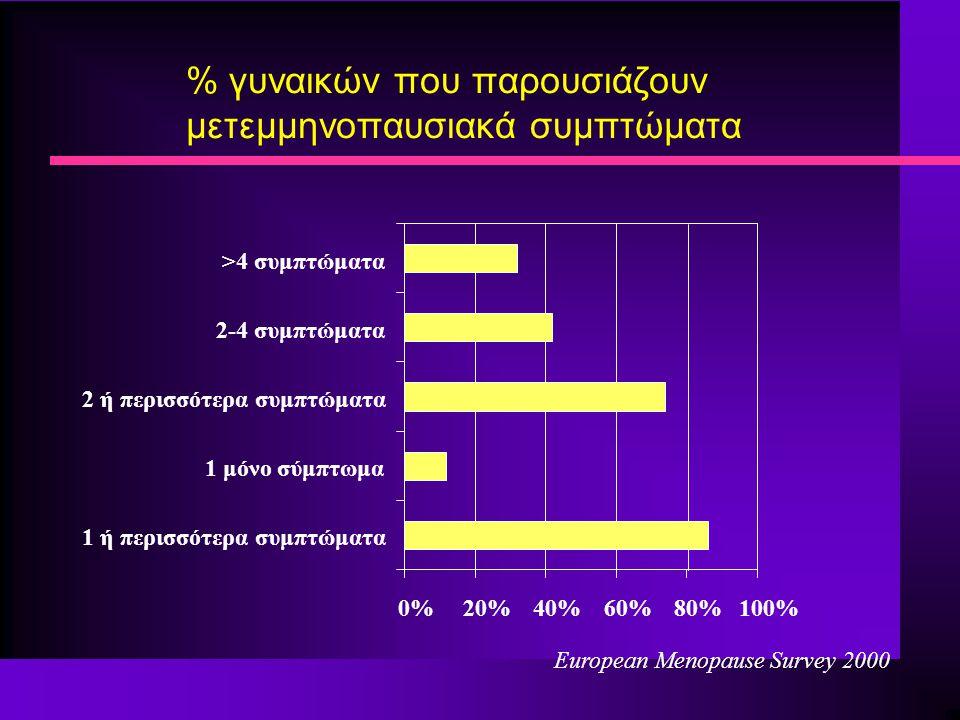 % γυναικών που παρουσιάζουν μετεμμηνοπαυσιακά συμπτώματα