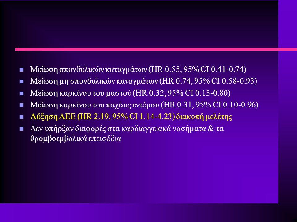 Μείωση σπονδυλικών καταγμάτων (HR 0.55, 95% CI 0.41-0.74)