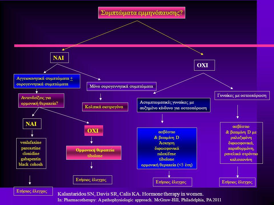 Συμπτώματα εμμηνόπαυσης