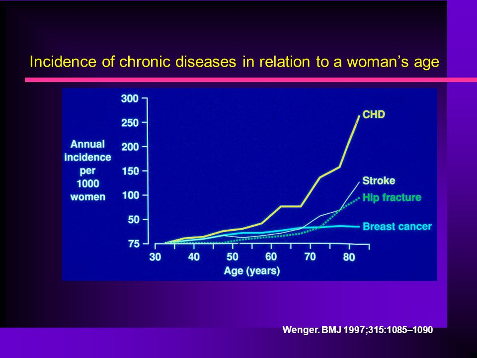 Incidence of chronic diseases in relation to a woman's age