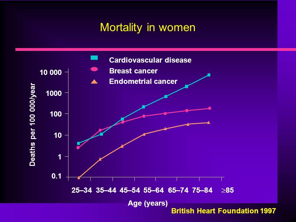 Mortality in women Cardiovascular disease Breast cancer