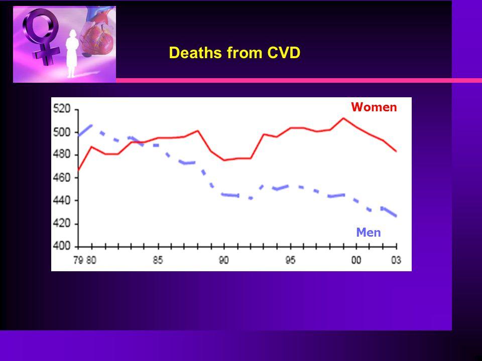 Deaths from CVD Women Men