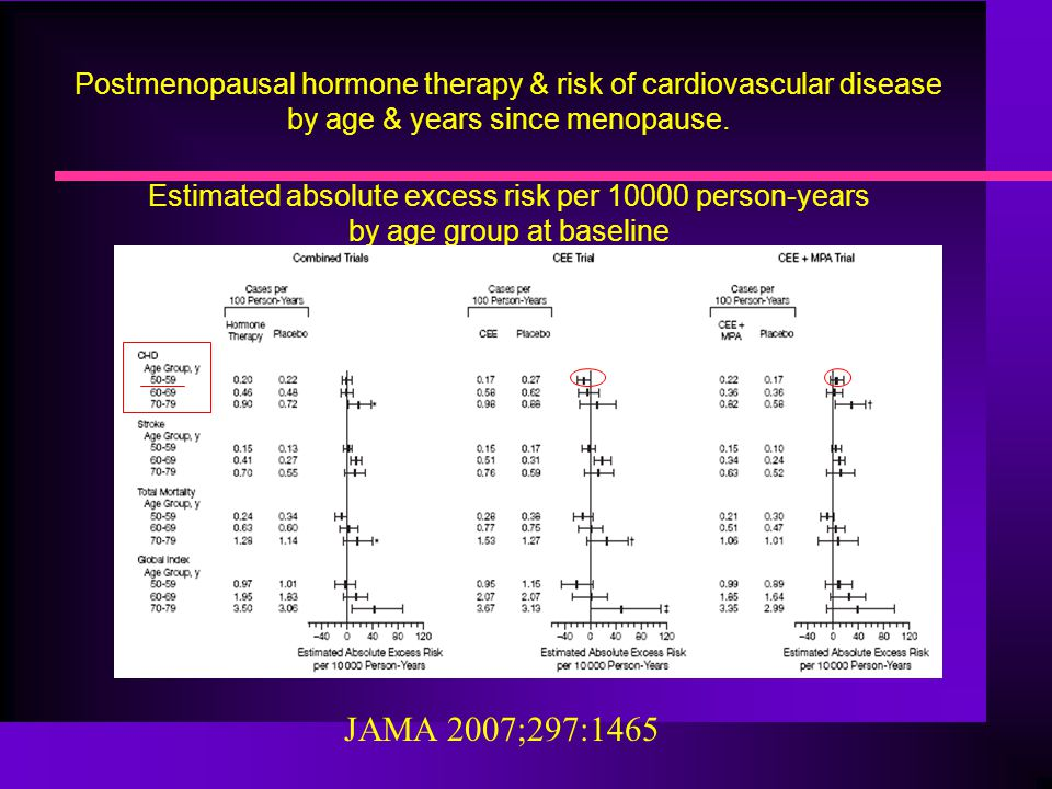 Postmenopausal hormone therapy & risk of cardiovascular disease by age & years since menopause. Estimated absolute excess risk per 10000 person-years by age group at baseline
