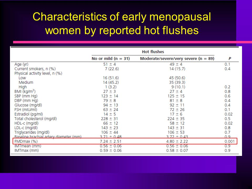 Characteristics of early menopausal women by reported hot flushes