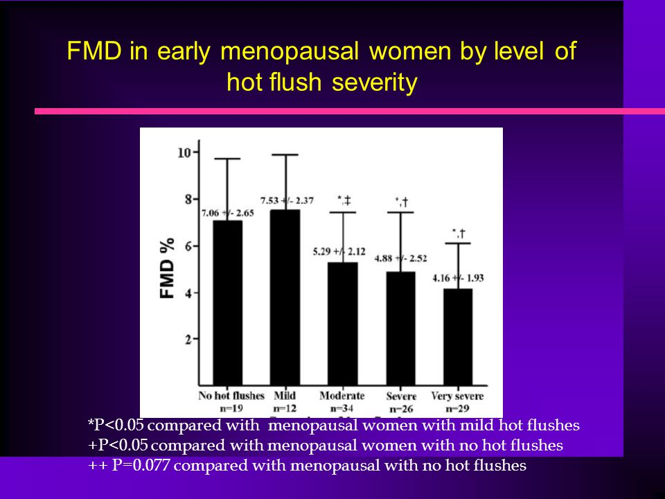 FMD in early menopausal women by level of hot flush severity
