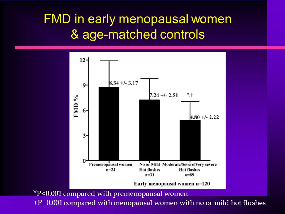 FMD in early menopausal women & age-matched controls