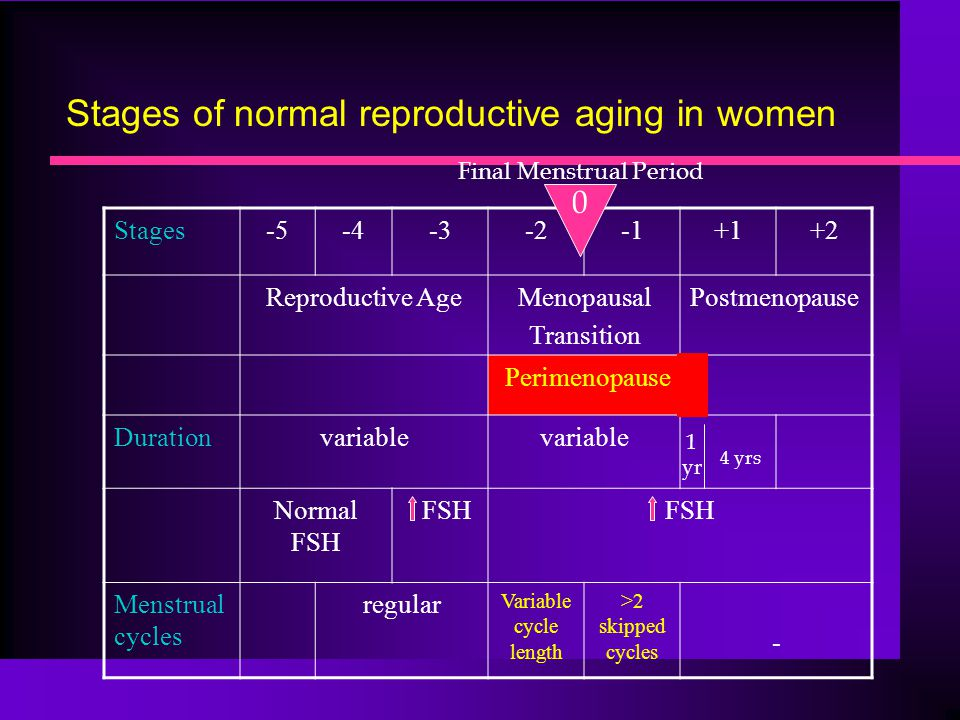 Stages of normal reproductive aging in women