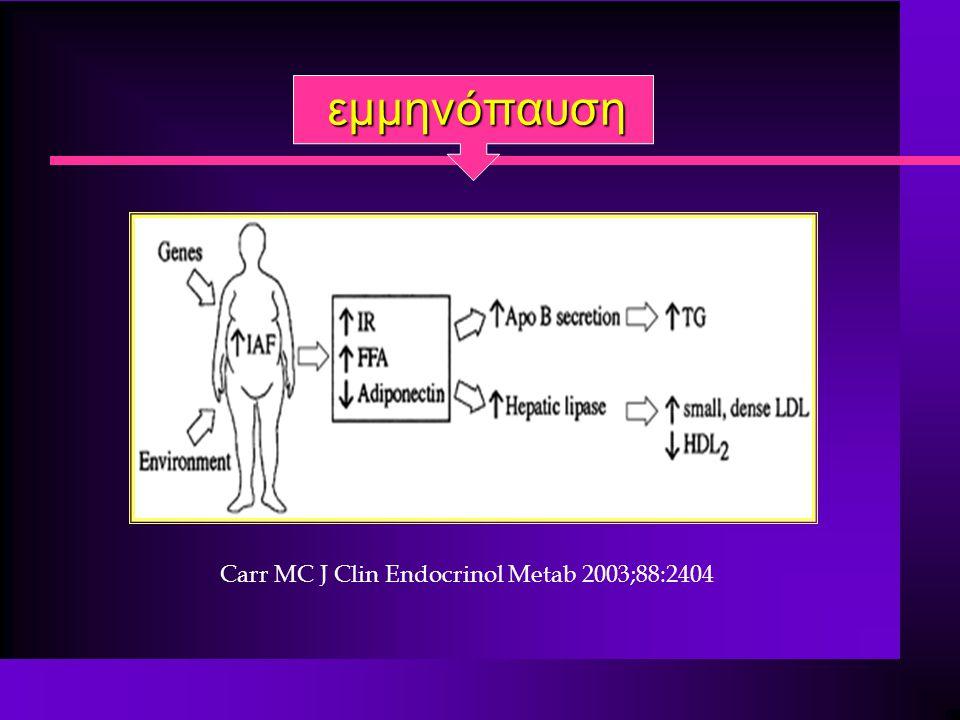 εμμηνόπαυση Carr MC J Clin Endocrinol Metab 2003;88:2404 6