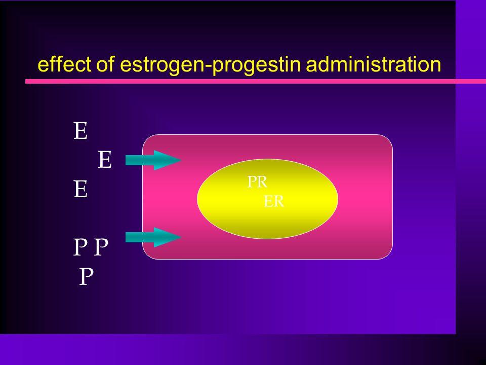 effect of estrogen-progestin administration