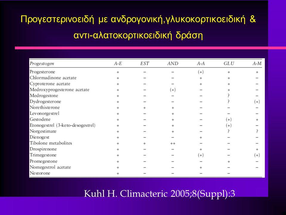 Προγεστερινοειδή με ανδρογονική,γλυκοκορτικοειδική & αντι-αλατοκορτικοειδική δράση