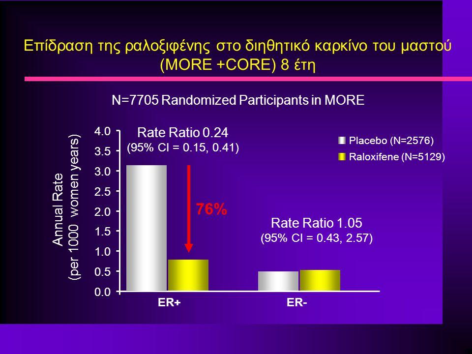 Επίδραση της ραλοξιφένης στο διηθητικό καρκίνο του μαστού (MORE +CORE) 8 έτη N=7705 Randomized Participants in MORE