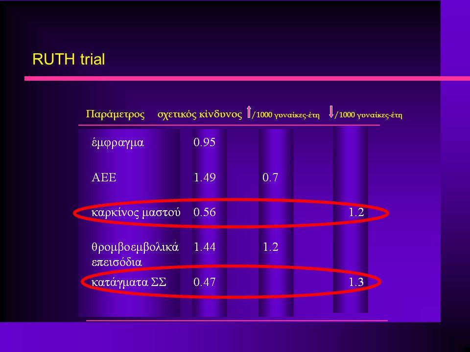 RUTH trial Παράμετρος σχετικός κίνδυνος /1000 γυναίκες-έτη /1000 γυναίκες-έτη