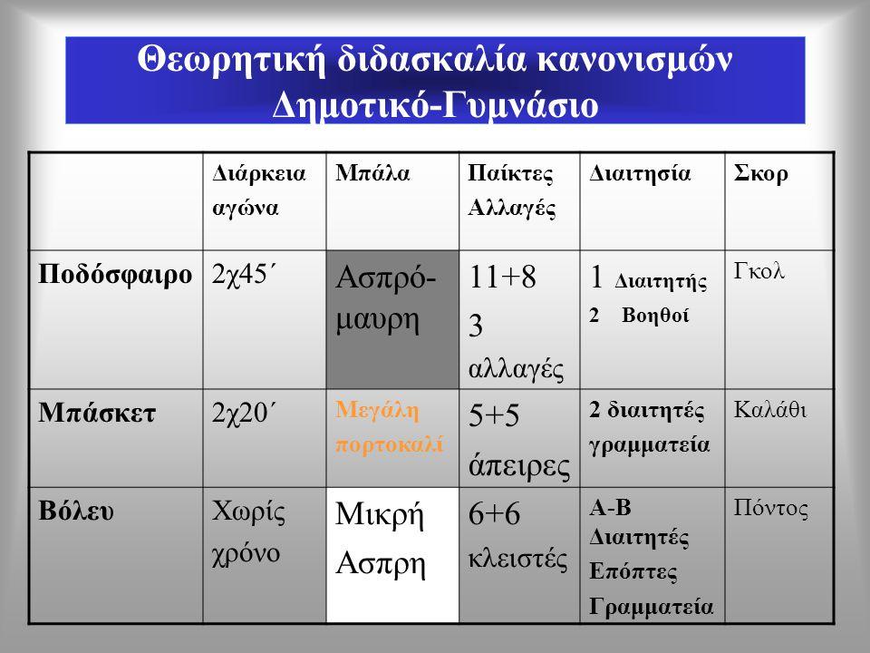Θεωρητική διδασκαλία κανονισμών Δημοτικό-Γυμνάσιο