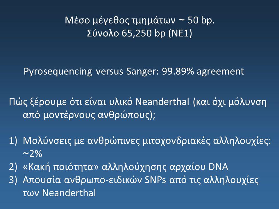 Μέσο μέγεθος τμημάτων ~ 50 bp. Σύνολο 65,250 bp (NE1)