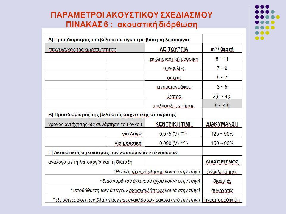 ΠΑΡΑΜΕΤΡΟΙ ΑΚΟΥΣΤΙΚΟΥ ΣΧΕΔΙΑΣΜΟΥ ΠΙΝΑΚΑΣ 6 : ακουστική διόρθωση