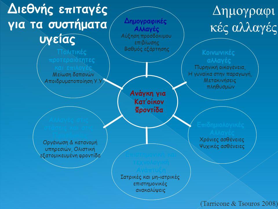 Διεθνής επιταγές για τα συστήματα υγείας